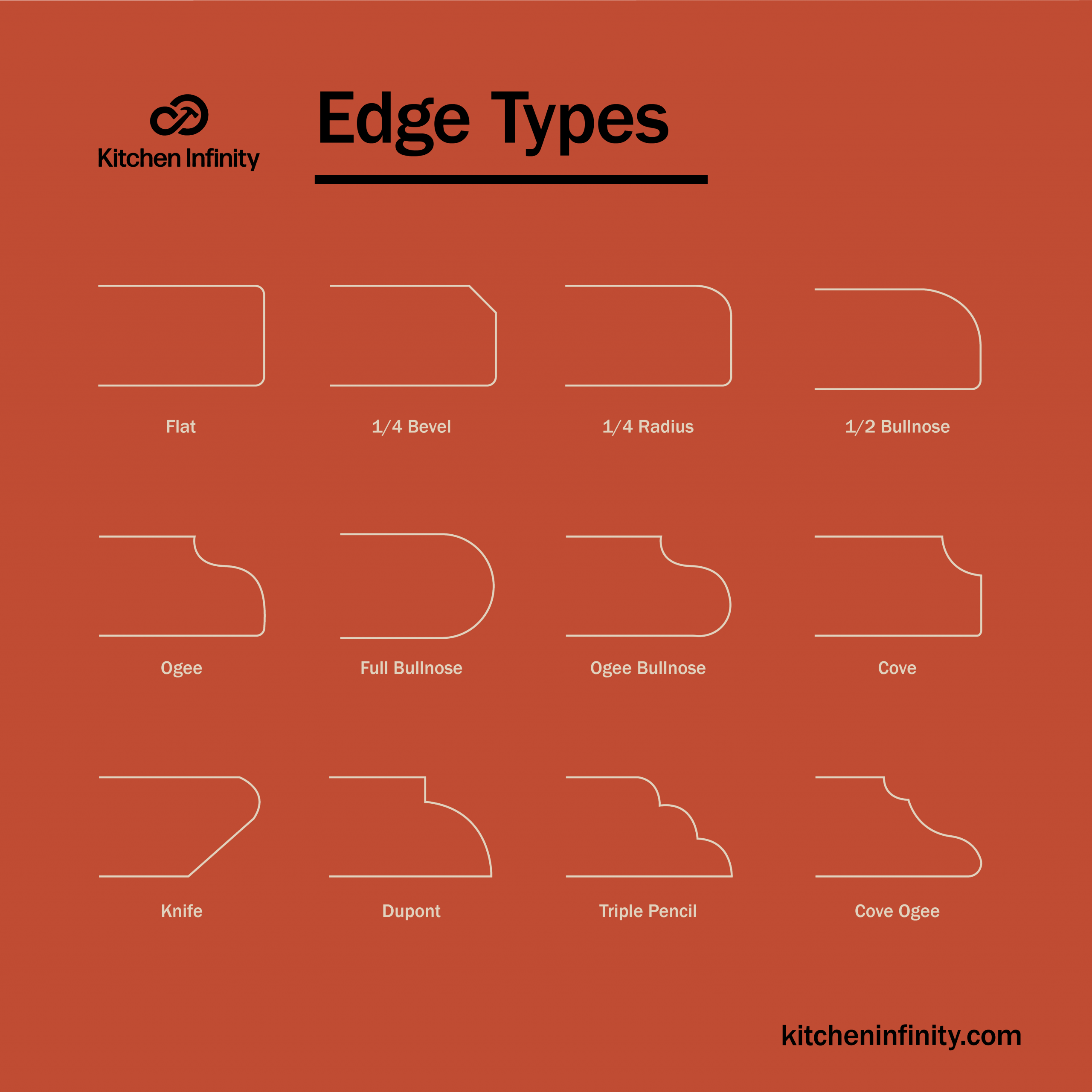 Edge profiles for your kitchen