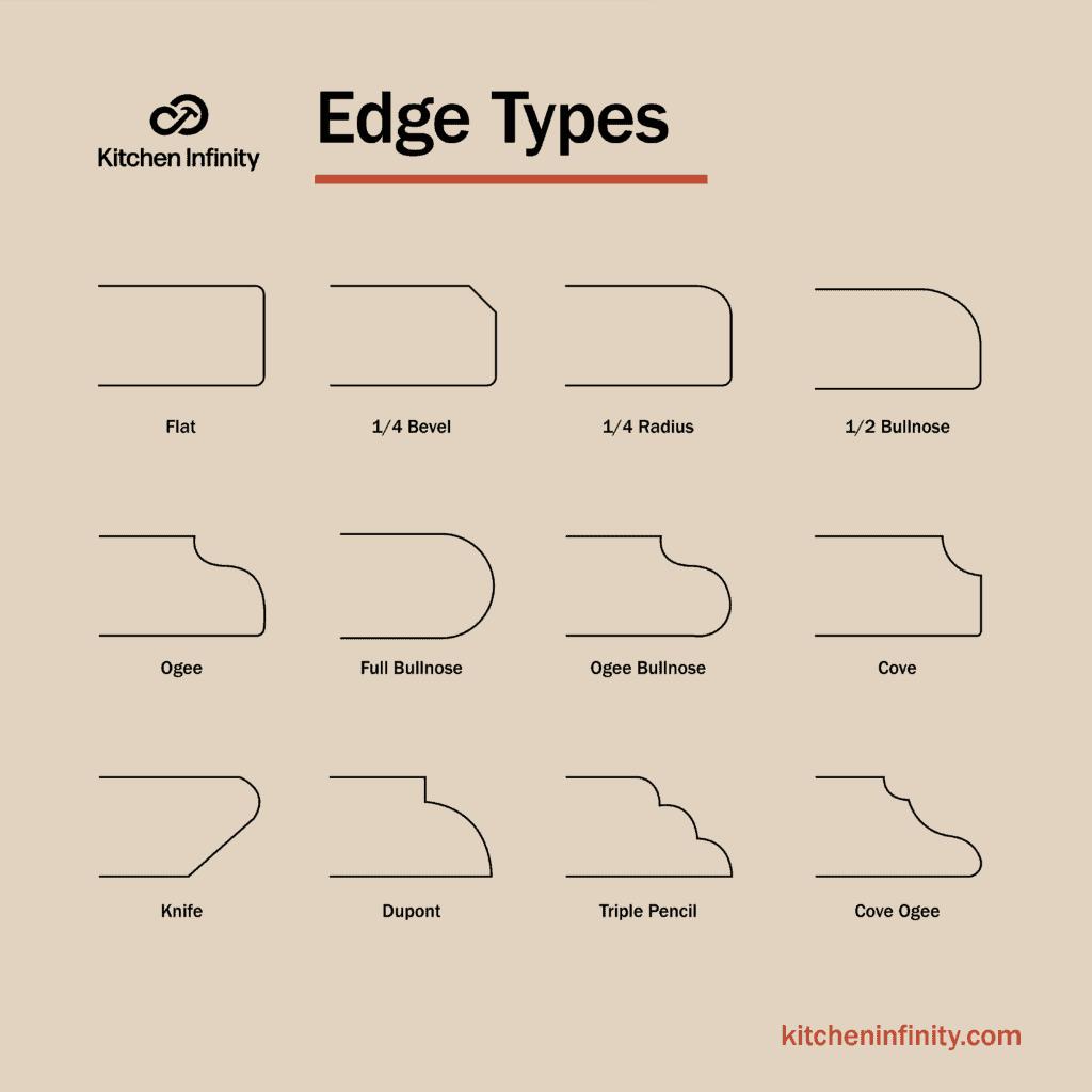 Simple Kitchen Countertop Edges Chart