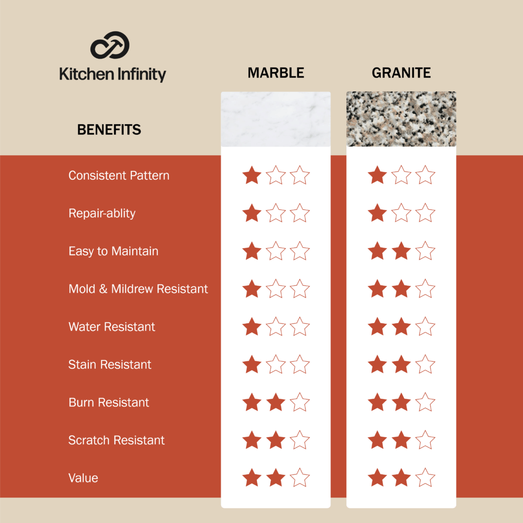Countertop Comparison Chart for Granite and Marble