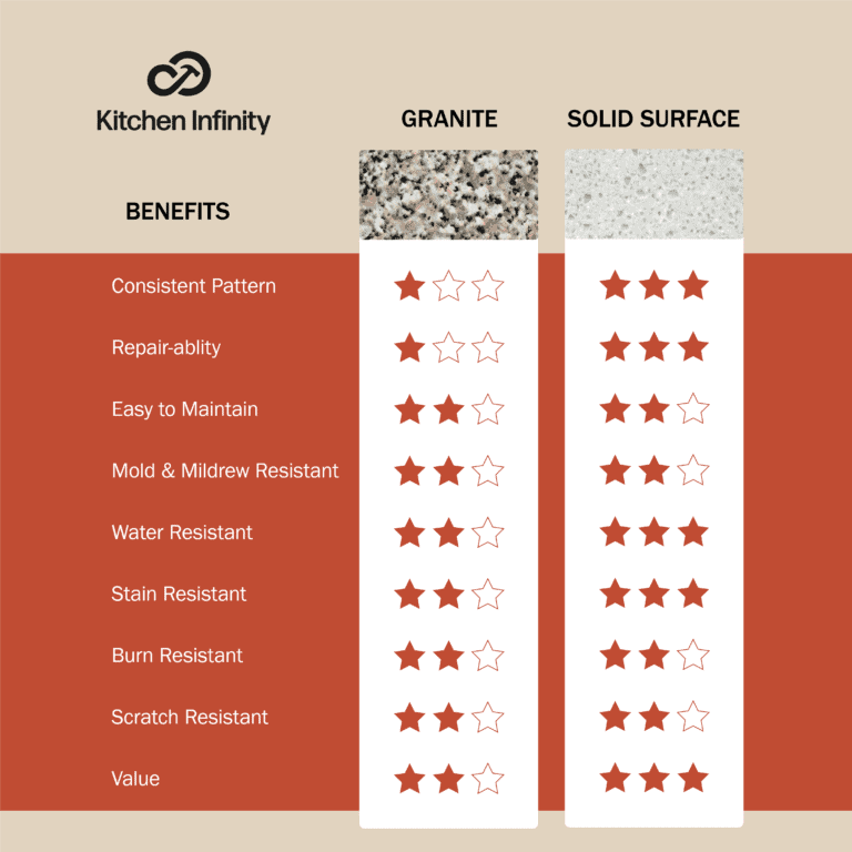 Granite and Solid Surface Countertop Comparison Chart
