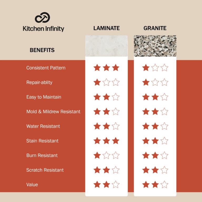 Laminate and Granite Countertop Comparison Chart