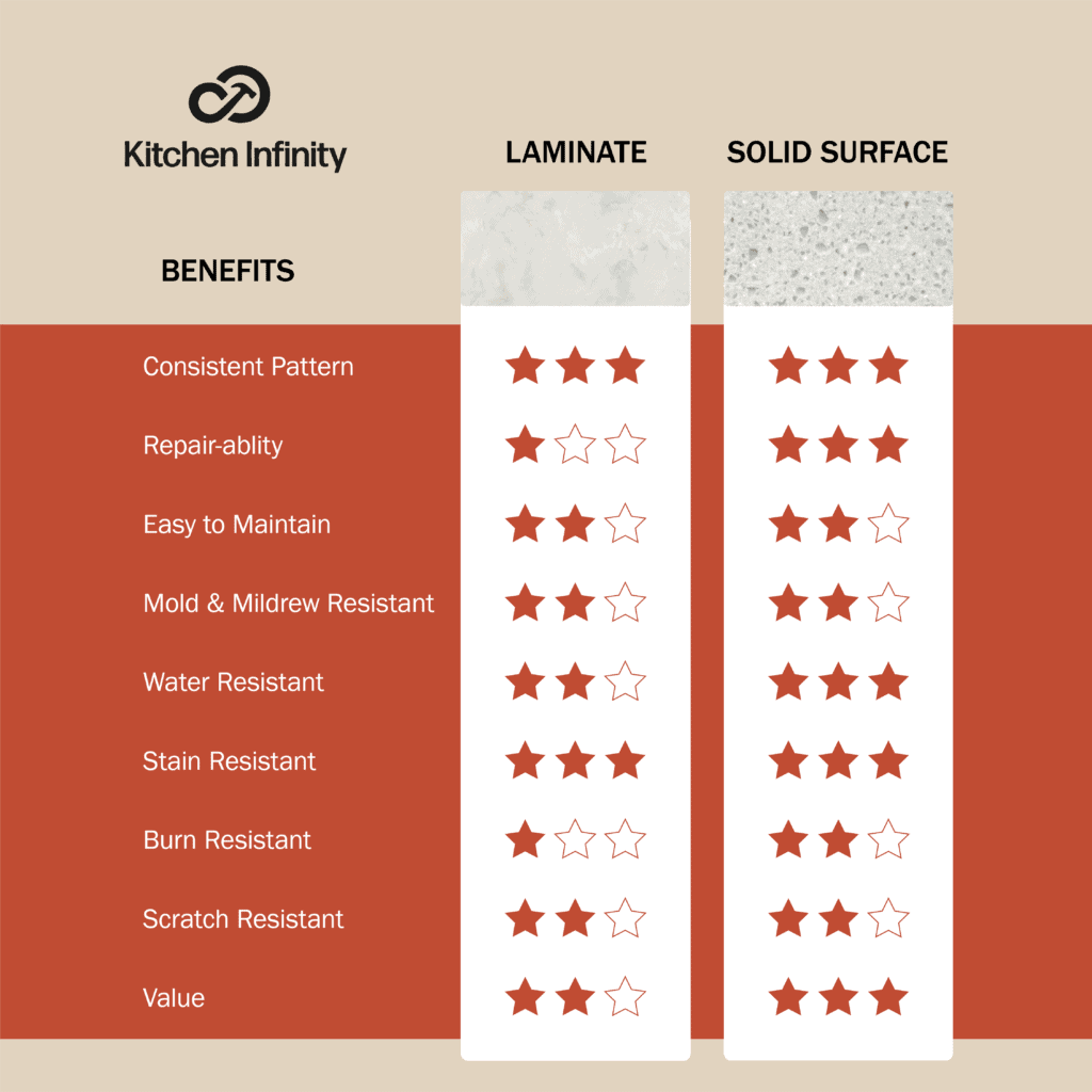 Laminate and Solid Surface Countertop Comparison Chart