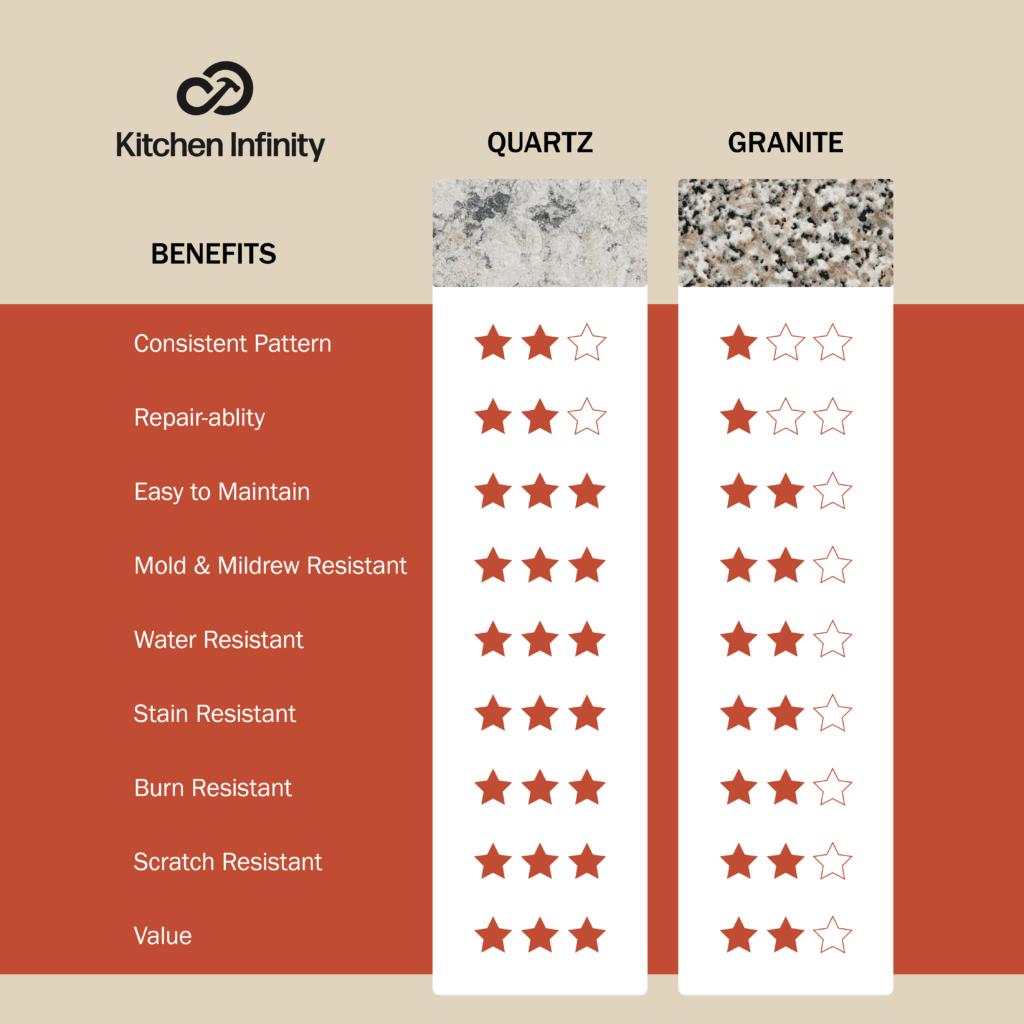 Comparison Chart of granite and quartz