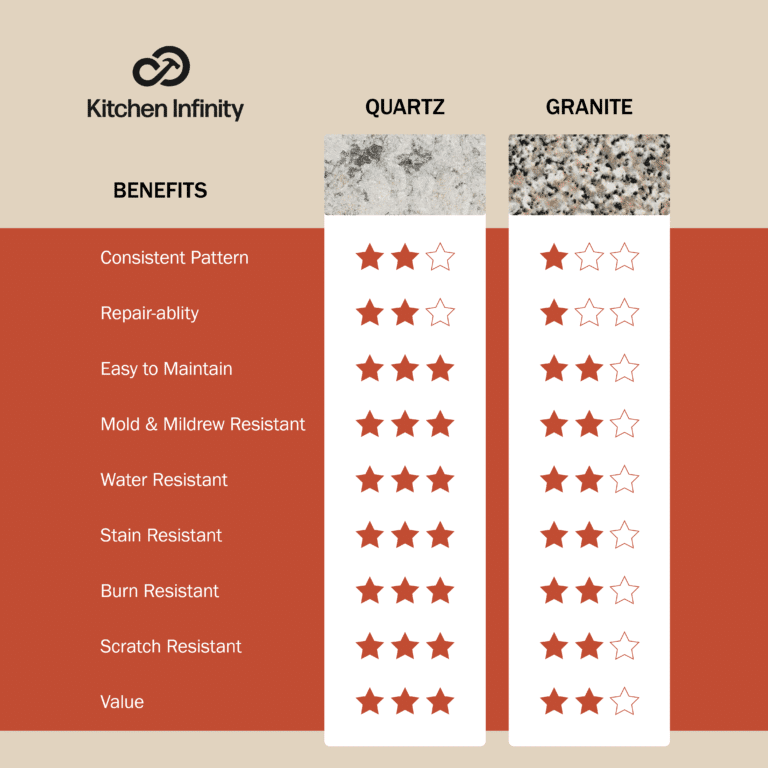 Comparison Chart of granite and quartz