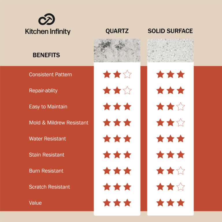 Solid Surface and Quartz Countertop Comparison Chart