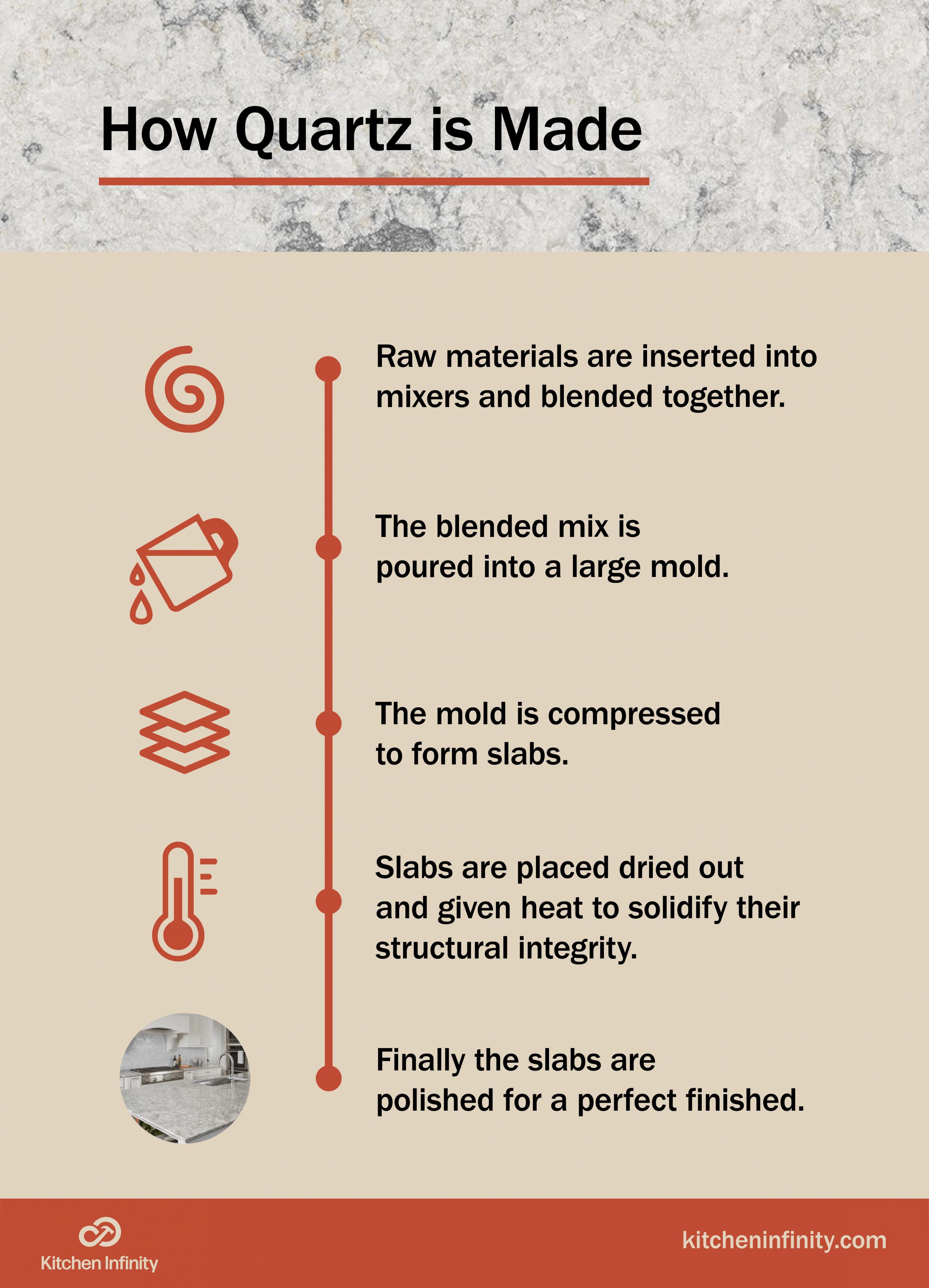 Steps of how quartz counters are made
