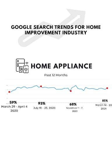 Search trends for home improvement industry