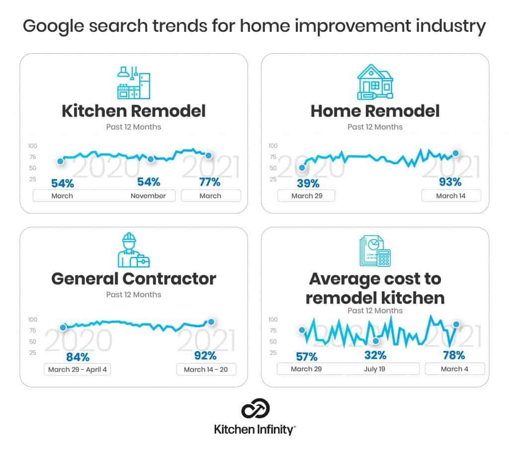 Search trends for home improvements