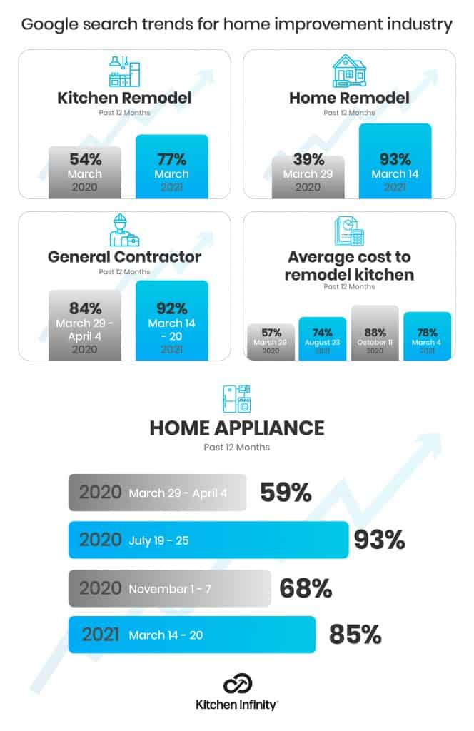 What are the trends in home improvement industry in 2021