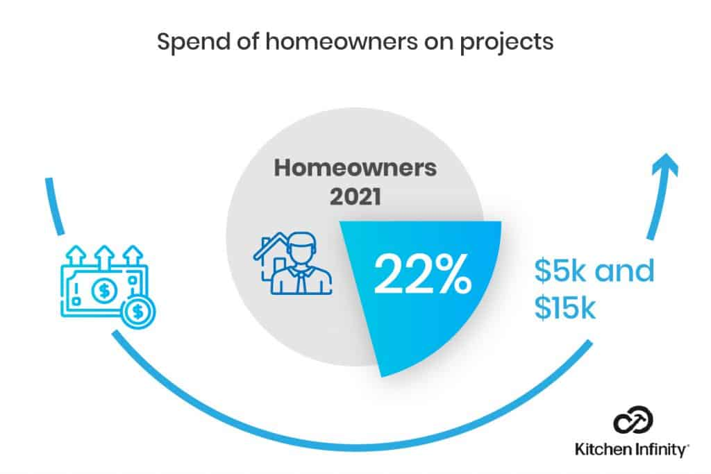 Spend of homeowners on projects