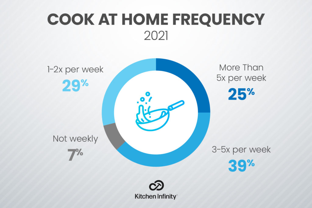 How often do you cook at home