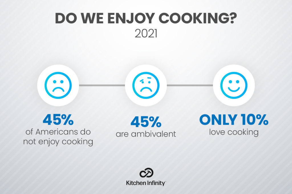 Is Home Cooking Preferred Over Restaurant Meals