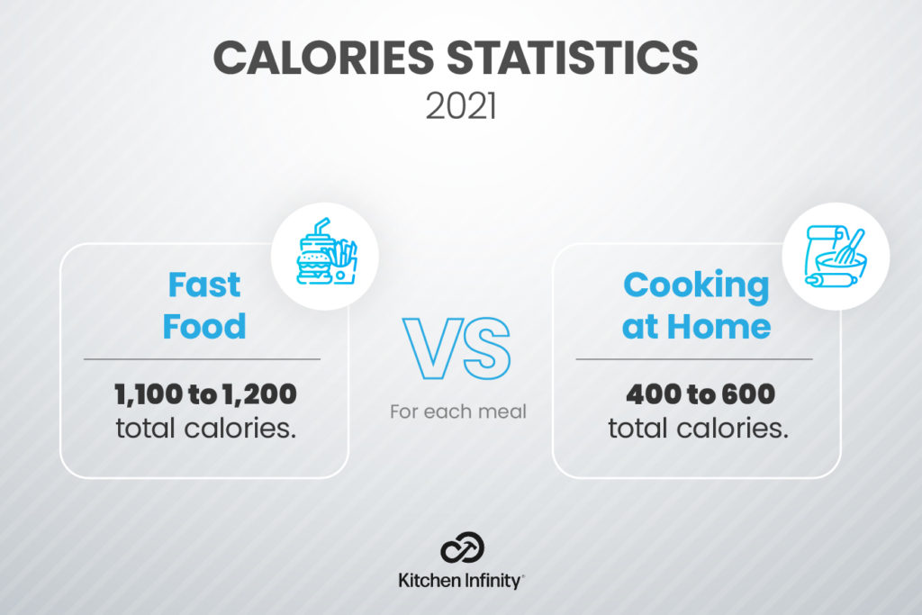 Fast Food Statistics Vs Cooking at Home