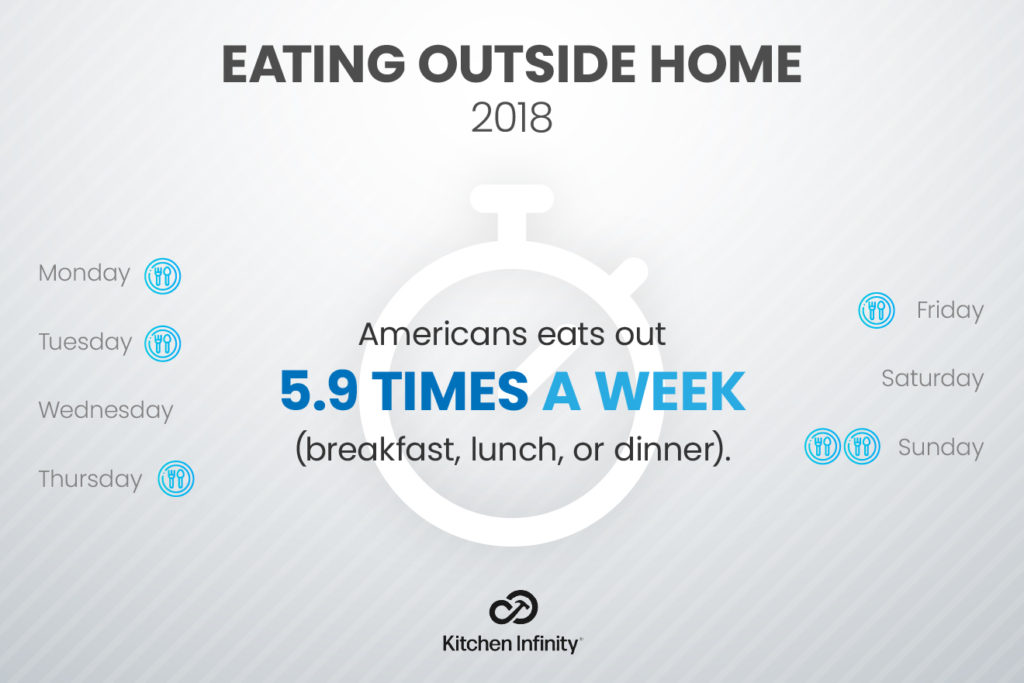 how often do Americans eat out on average
